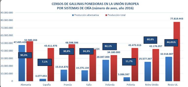 Censo europeo gallinas ponedoras