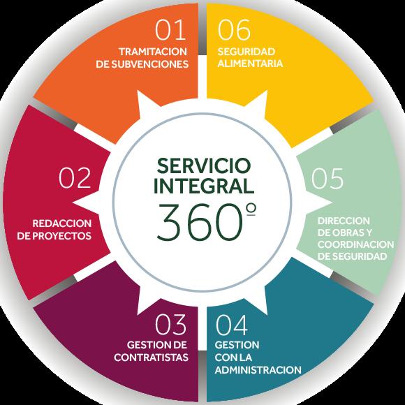 servicios 360